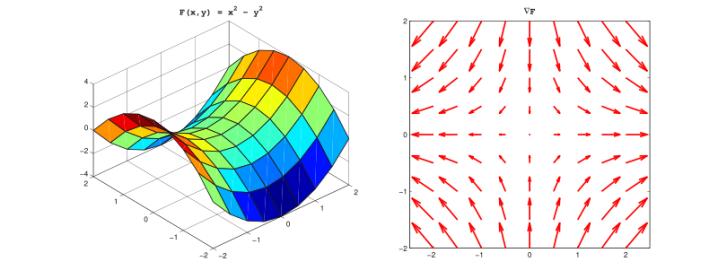 800px-Electrodynamics_vector_calculus_review_gradient.svg